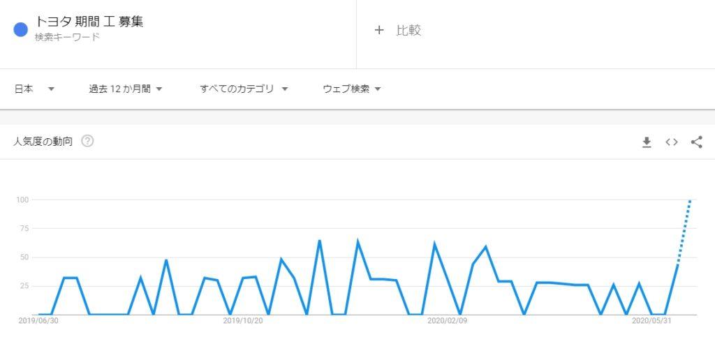 トヨタ期間工募集調べ20200627-Googleトレンド