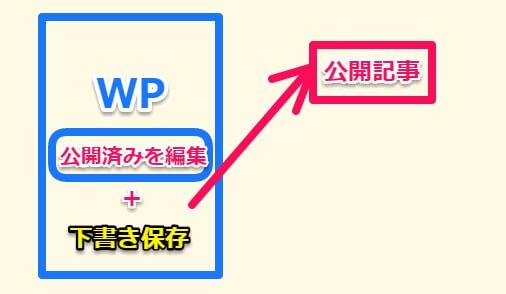 WP Post Branches使い方イメージ