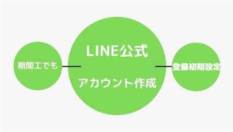 line-koushiki-sakusei-a